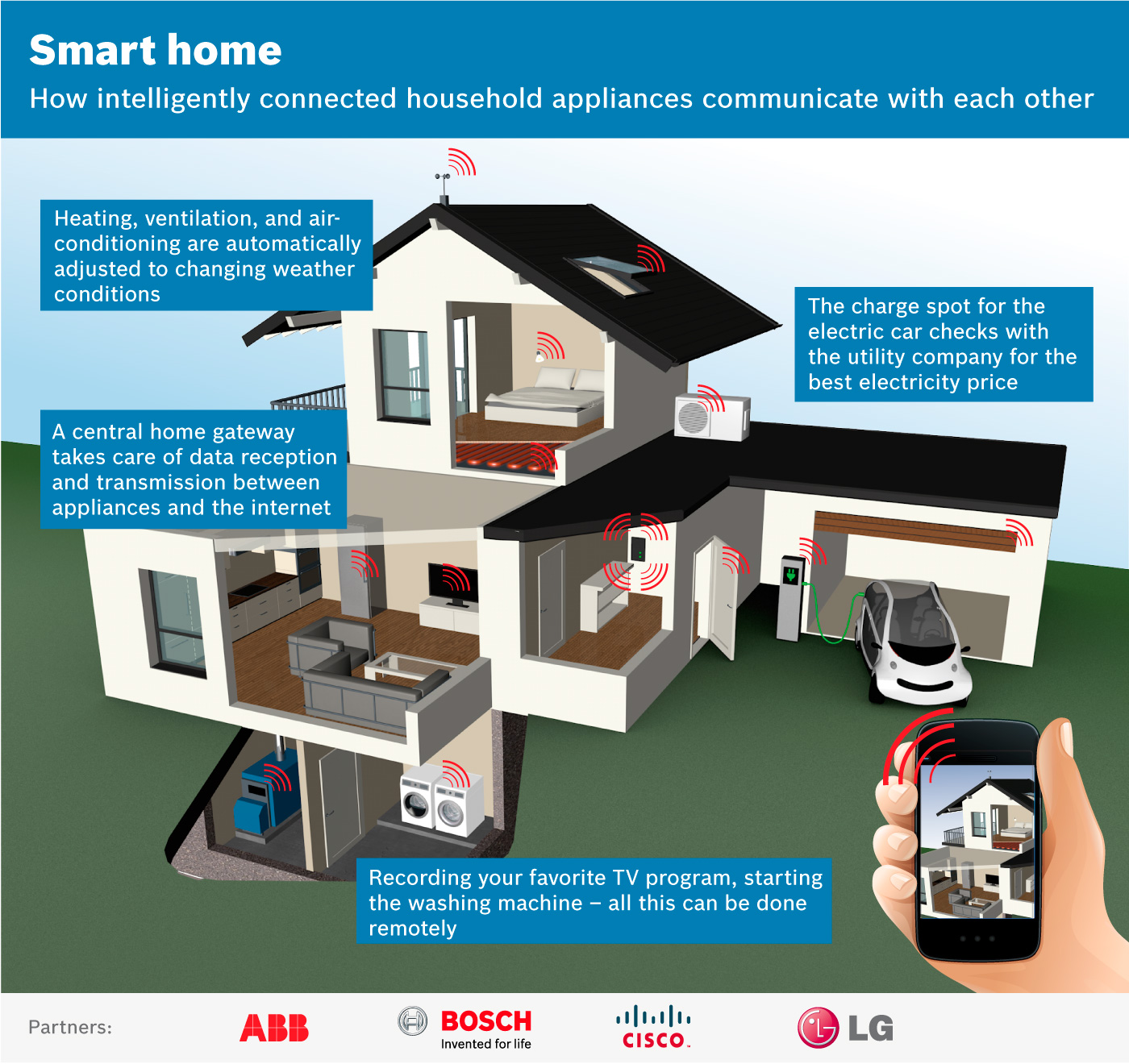 Smart House Gmbh smart homes of the future open standard themen und aus der