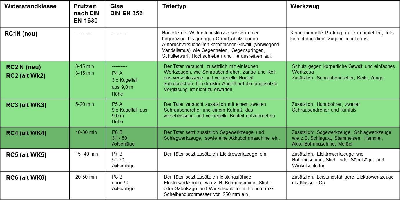 Geb udesicherheit teil 1 3 mechanischer einbruchschutz f r fenster themen und news aus der - Widerstandsklassen turen tabelle ...